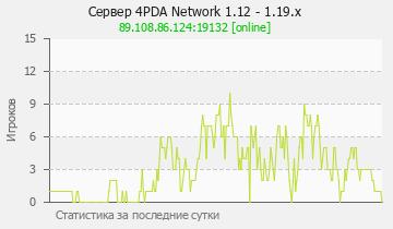 Сервер Minecraft 4PDA Network