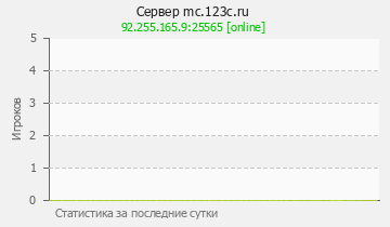 Сервер Minecraft mc.123c.ru