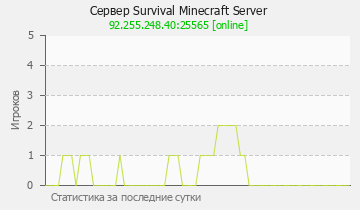 Сервер Minecraft Survival Minecraft Server