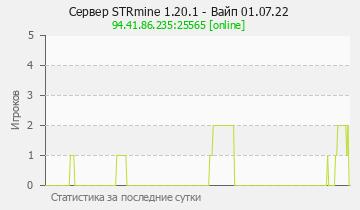 Сервер Minecraft STRmine - Ванила без приватов