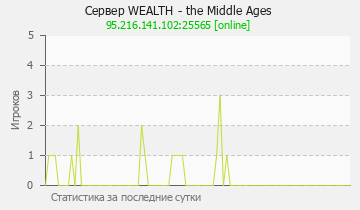 Сервер Minecraft Wealth - the Middle Ages