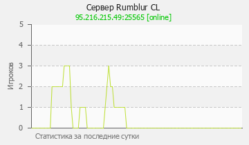 Сервер Minecraft Rumblur CL