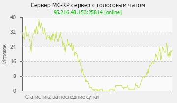 Сервер Minecraft play.MC-RP.ru RolePlay cервер
