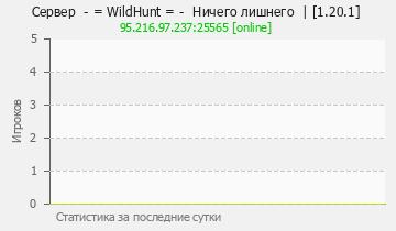 Сервер Minecraft WildHunt