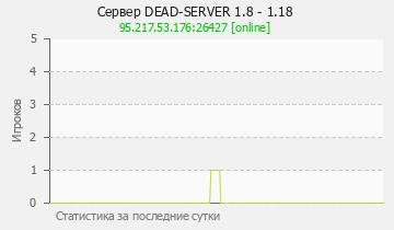 Сервер Minecraft DEAD-S GTPS 1.8 - 1.12.2