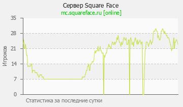 Сервер Minecraft LiquidCube - 1.8-1.12.2 PvP