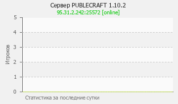 Сервер Minecraft PUBLECRAFT 1.10.2