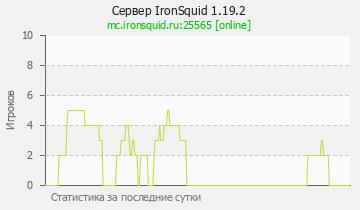 Сервер Minecraft IronSquid 1.17